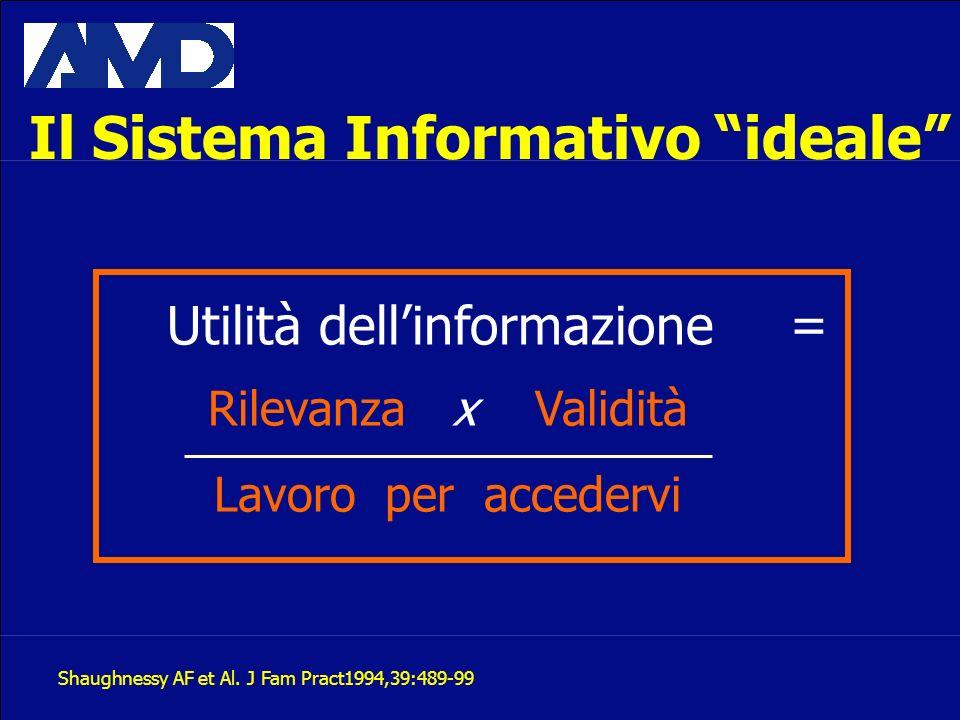 Il Sistema Informativo ideale Utilità dellinformazione Rilevanza x Validità Lavoro per accedervi = Shaughnessy AF et Al. J Fam Pract1994,39:489-99