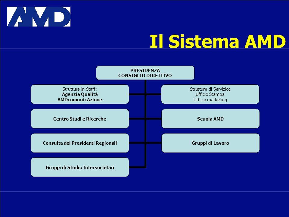 Il Sistema AMD PRESIDENZA CONSIGLIO DIRETTIVO Centro Studi e Ricerche Scuola AMD Consulta dei Presidenti Regionali Gruppi di Lavoro Gruppi di Studio Intersocietari Strutture in Staff: Agenzia Qualità AMDcomunicAzione Strutture di Servizio: Ufficio Stampa Ufficio marketing