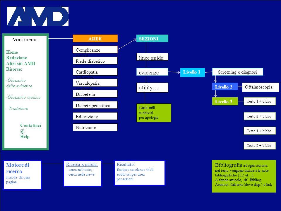 Voci menu: Home Redazione Altri siti AMD Risorse: -Glossario delle evidenze -Glossario medico - Traduttore Contattaci @ Help AREE Complicanze oculari Piede diabetico Cardiopatia ischemica Vasculopatia cerebrale Diabete in gravidanza Diabete pediatrico Educazione Nutrizione linee guida evidenze Screening e diagnosi Livello 2 Livello 1 Oftalmoscopia Motore di ricerca fruibile da ogni pagina Ricerca x parola: - cerca nel testo, - cerca nelle news Risultato: fornisce un elenco titoli suddivisi per area per sezioni SEZIONI Livello 3 Testo 1 + biblio Testo 2 + biblio Testo 1 + biblio Testo 2 + biblio Bibliografia ad ogni sezione, nel testo, vengono indicate le note bibliografiche (1,2 et…).
