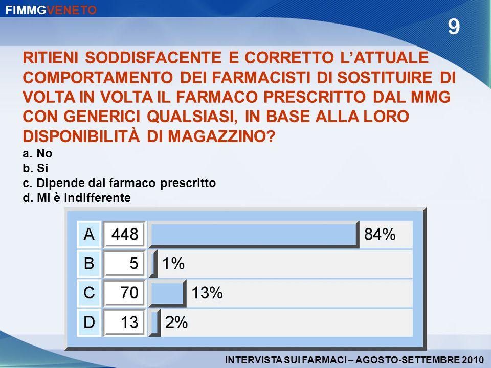 RITIENI SODDISFACENTE E CORRETTO LATTUALE COMPORTAMENTO DEI FARMACISTI DI SOSTITUIRE DI VOLTA IN VOLTA IL FARMACO PRESCRITTO DAL MMG CON GENERICI QUAL