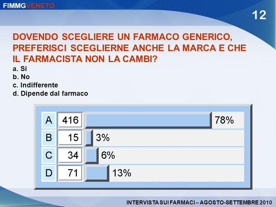 DOVENDO SCEGLIERE UN FARMACO GENERICO, PREFERISCI SCEGLIERNE ANCHE LA MARCA E CHE IL FARMACISTA NON LA CAMBI? a. Si b. No c. Indifferente d. Dipende d
