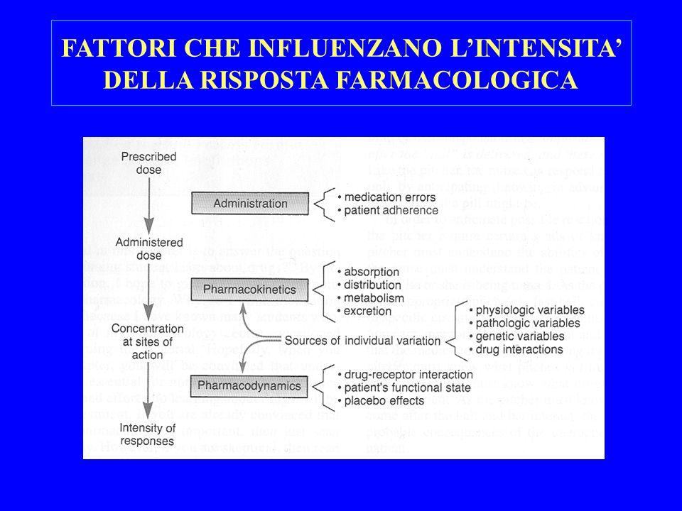 FATTORI CHE INFLUENZANO LINTENSITA DELLA RISPOSTA FARMACOLOGICA