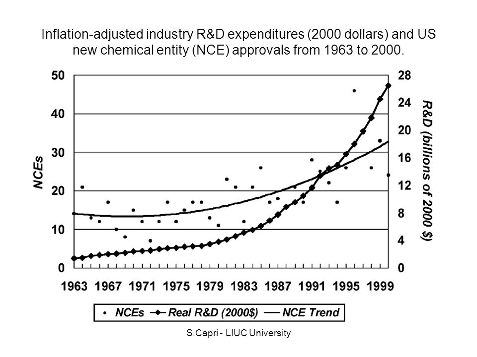 S.Capri - LIUC University Inflation-adjusted industry R&D expenditures (2000 dollars) and US new chemical entity (NCE) approvals from 1963 to 2000.