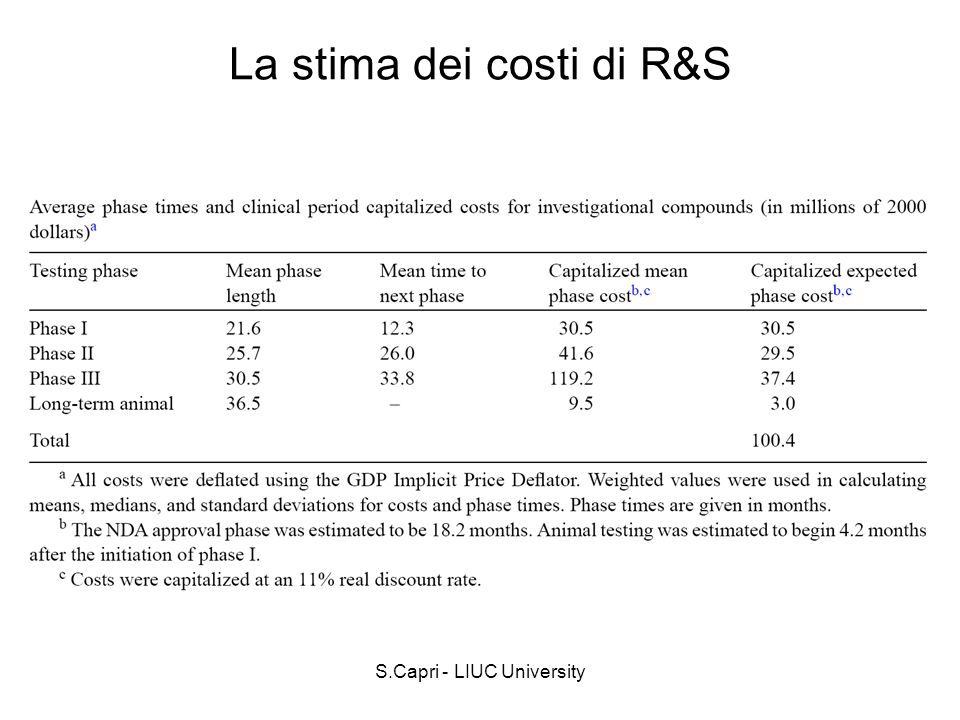 S.Capri - LIUC University La stima dei costi di R&S