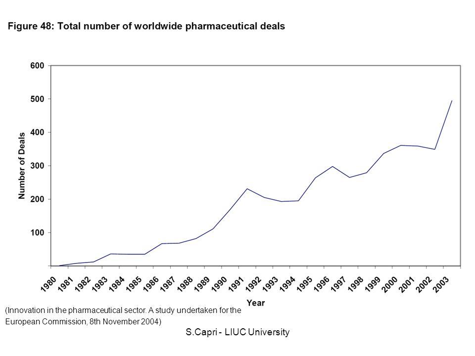 S.Capri - LIUC University Alcuni elementi per verificare la validità dei dati di costo della R&S 1.Lo sviluppo di un farmaco è un processo ad alto rischio (si veda lanalisi delle probabilità di transizione dalla fase pre-clinica alla fase III fino allapprovazione/ registrazione del farmaco).