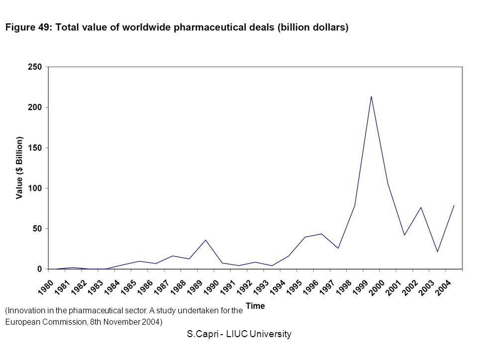 S.Capri - LIUC University 4.Dei 98 farmaci approvati dallFDA nel 2000, 27 erano New Molecular Entities, gli altri erano nuove formulazione o nuovi processi di produzione e sono esclusi dallanalisi di DiMasi.