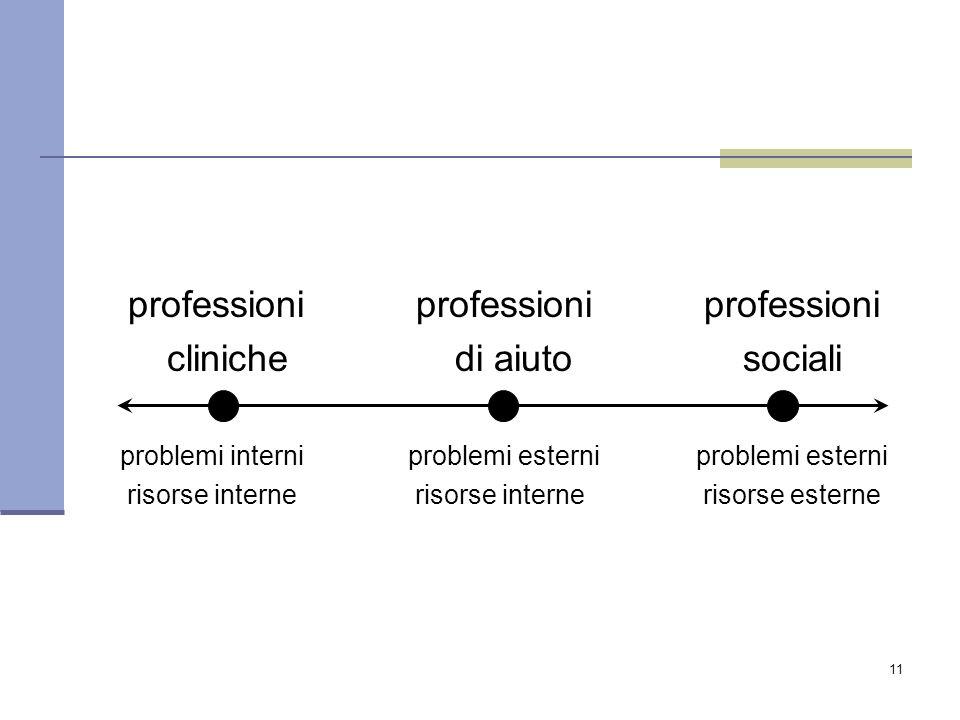 11 professioni professioni professioni cliniche di aiutosociali problemi interniproblemi esterniproblemi esterni risorse internerisorse internerisorse