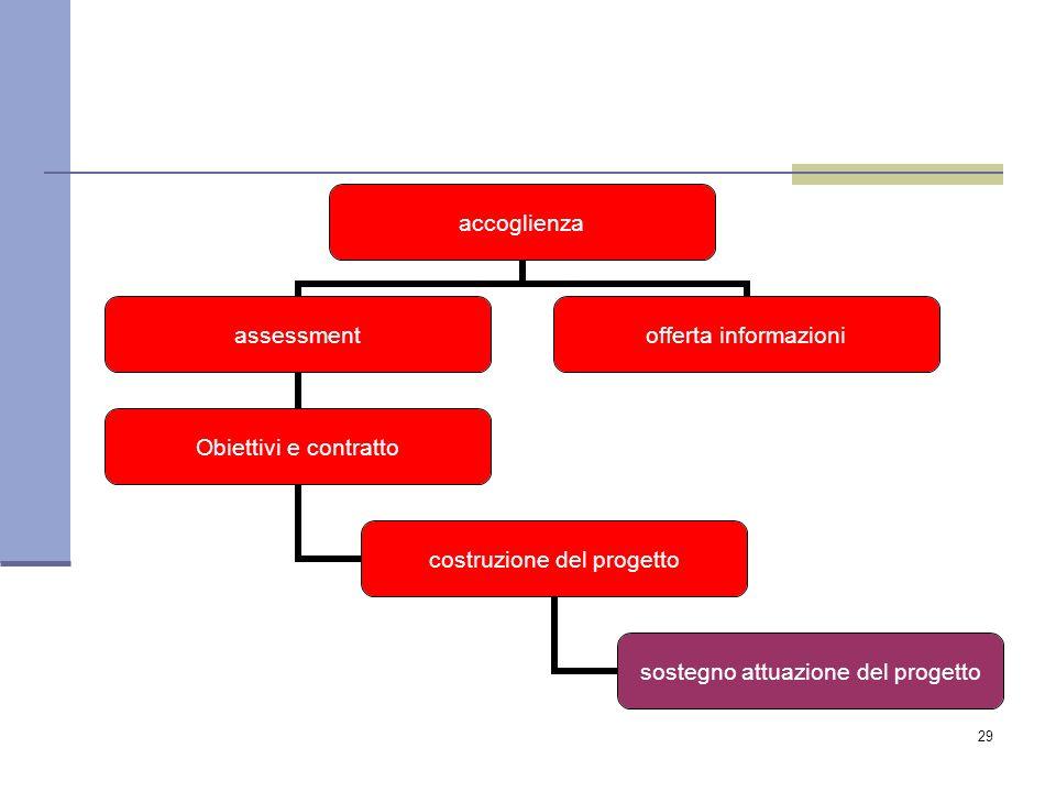 29 accoglienza assessment Obiettivi e contratto costruzione del progetto sostegno attuazione del progetto offerta informazioni
