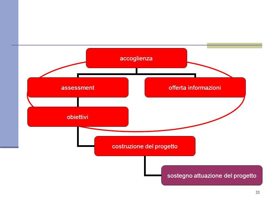33 accoglienza assessment obiettivi costruzione del progetto sostegno attuazione del progetto offerta informazioni