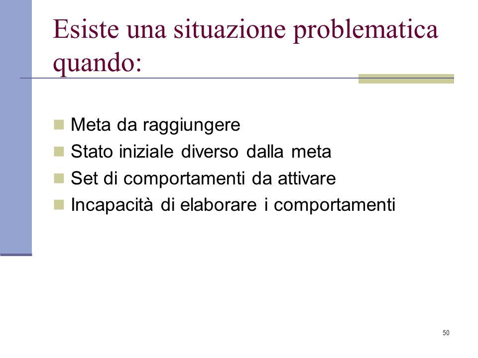 50 Esiste una situazione problematica quando: Meta da raggiungere Stato iniziale diverso dalla meta Set di comportamenti da attivare Incapacità di ela
