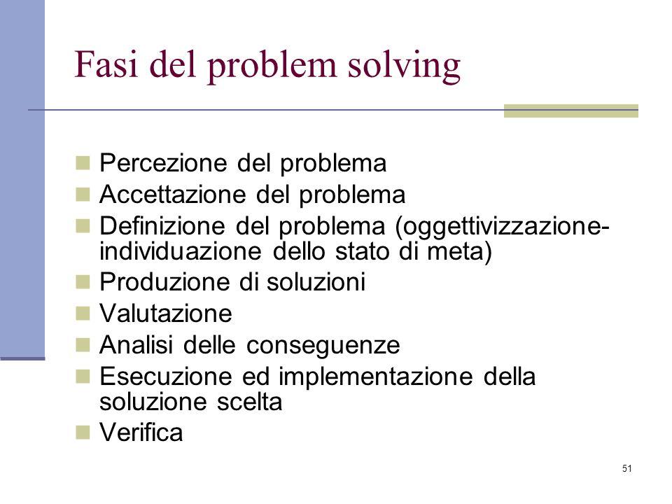 51 Fasi del problem solving Percezione del problema Accettazione del problema Definizione del problema (oggettivizzazione- individuazione dello stato