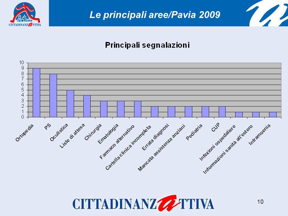 10 Le principali aree/Pavia 2009