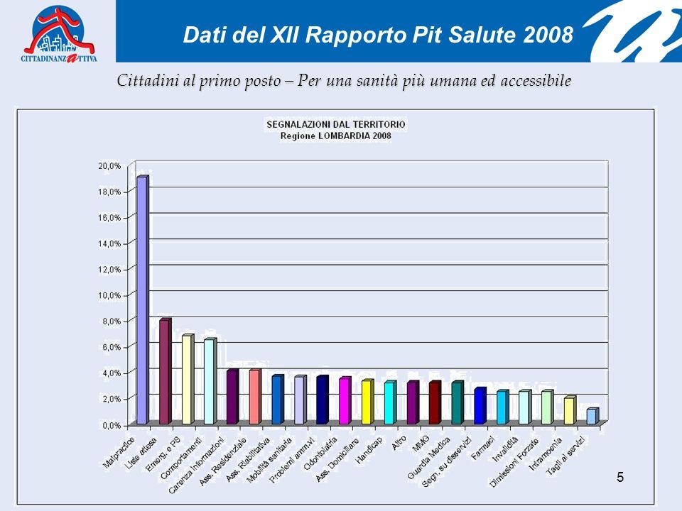 5 Dati del XII Rapporto Pit Salute 2008 Cittadini al primo posto – Per una sanità più umana ed accessibile