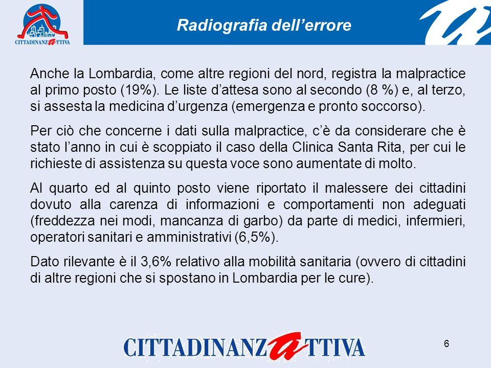 6 Radiografia dellerrore Anche la Lombardia, come altre regioni del nord, registra la malpractice al primo posto (19%).