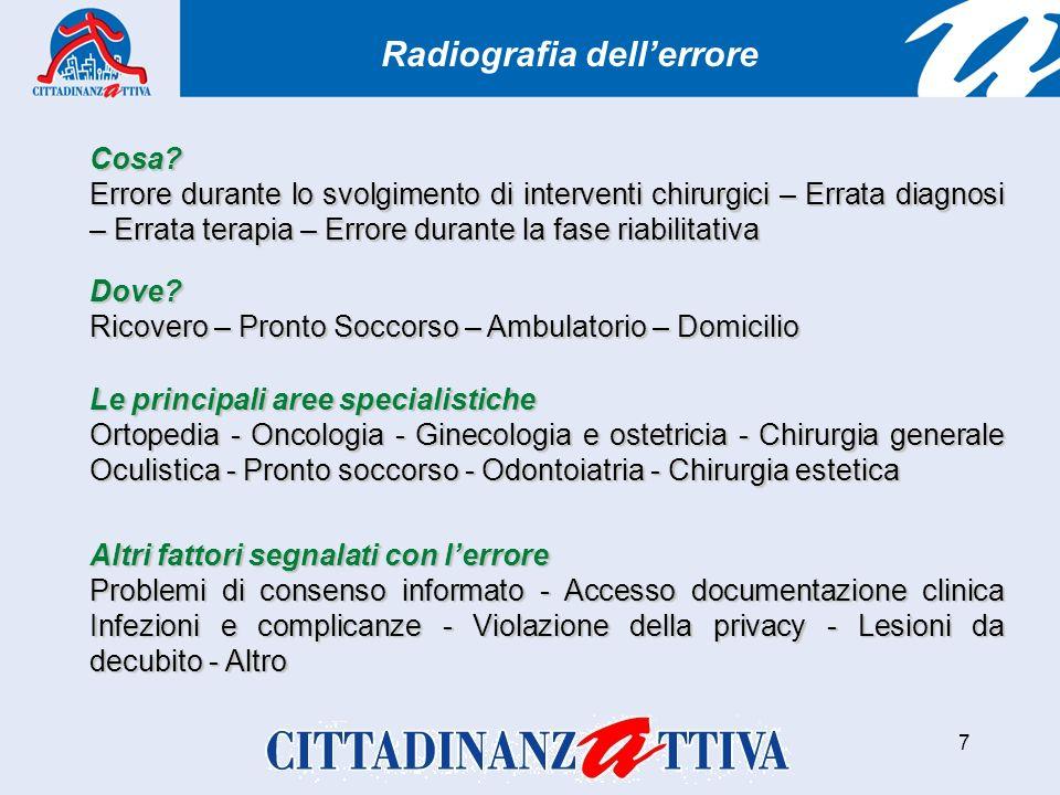 7 Radiografia dellerrore Cosa.