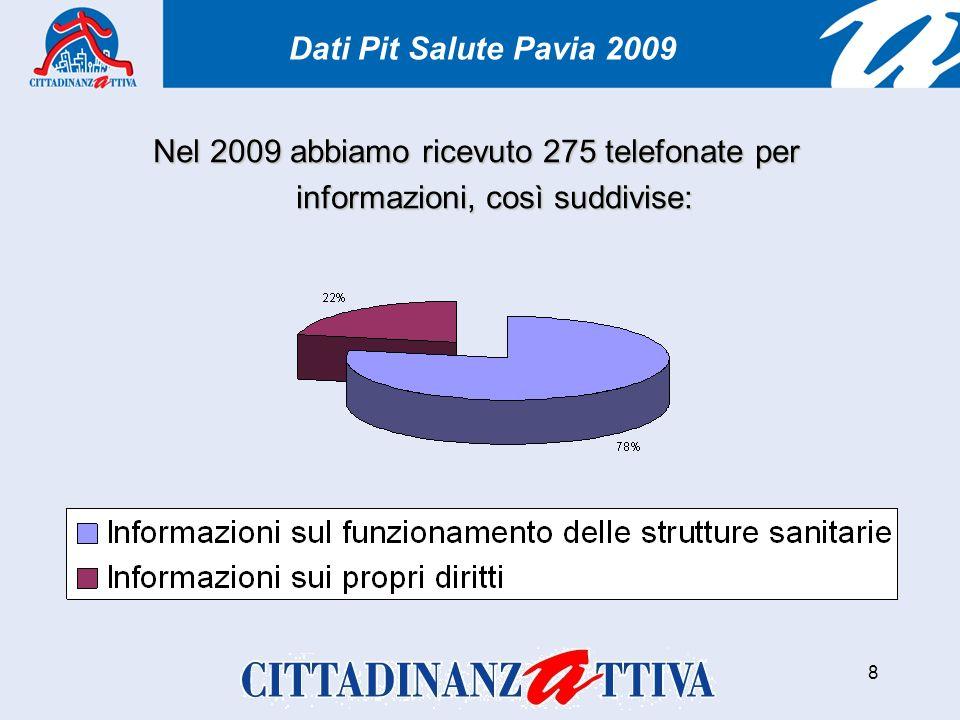 8 Nel 2009 abbiamo ricevuto 275 telefonate per informazioni, così suddivise: Dati Pit Salute Pavia 2009