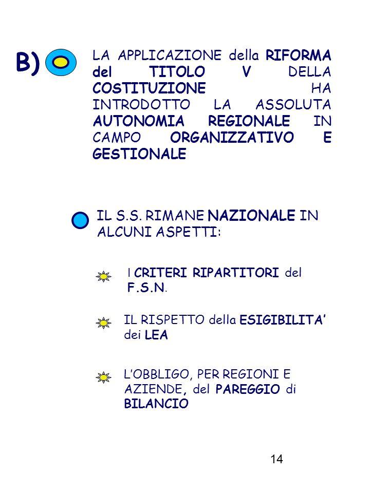 14 A B) LA APPLICAZIONE della RIFORMA del TITOLO V DELLA COSTITUZIONE HA INTRODOTTO LA ASSOLUTA AUTONOMIA REGIONALE IN CAMPO ORGANIZZATIVO E GESTIONAL