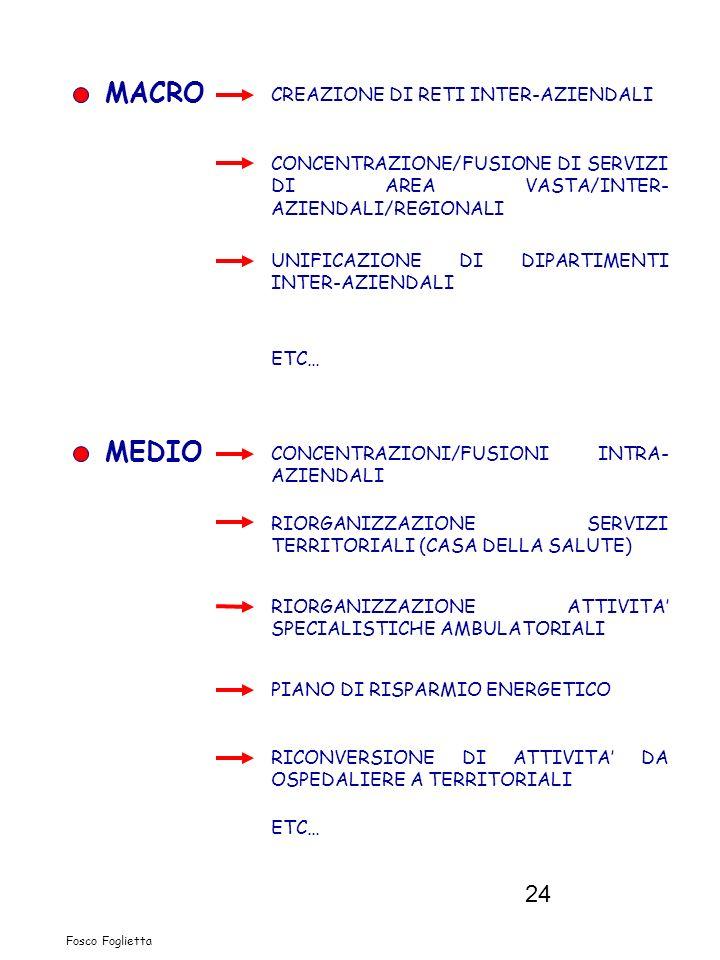 24 MACRO CREAZIONE DI RETI INTER-AZIENDALI CONCENTRAZIONE/FUSIONE DI SERVIZI DI AREA VASTA/INTER- AZIENDALI/REGIONALI UNIFICAZIONE DI DIPARTIMENTI INT