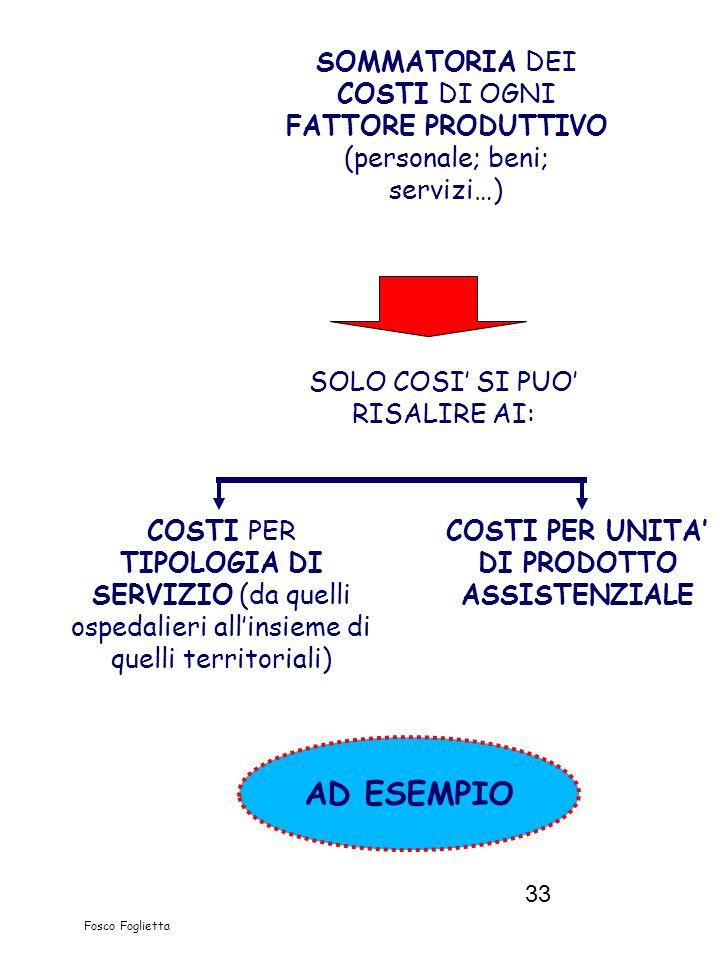 33 Fosco Foglietta SOMMATORIA DEI COSTI DI OGNI FATTORE PRODUTTIVO (personale; beni; servizi…) SOLO COSI SI PUO RISALIRE AI: AD ESEMPIO COSTI PER UNIT