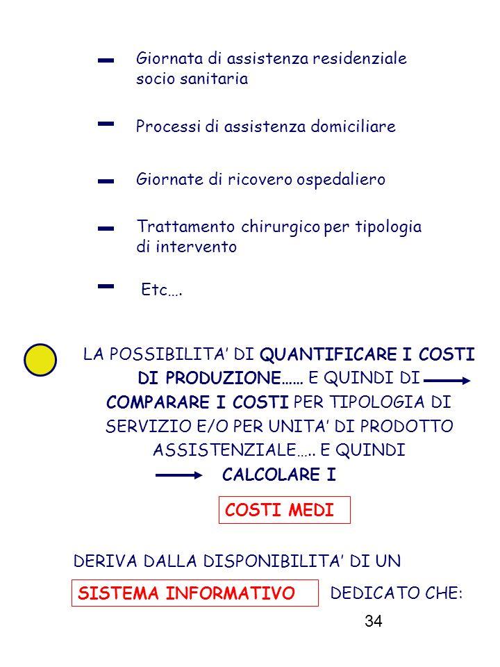34 Giornata di assistenza residenziale socio sanitaria Processi di assistenza domiciliare Giornate di ricovero ospedaliero Trattamento chirurgico per