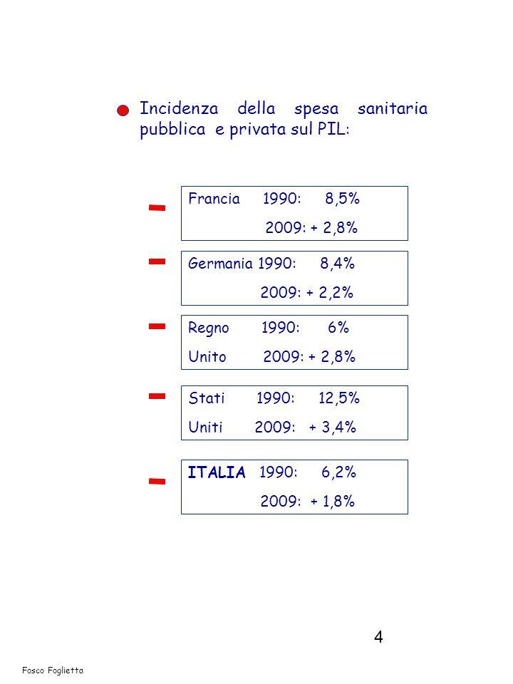 5 Fosco Foglietta Spesa pro-capite 2009 (in dollari) Francia : 3.500 Germania: 3.500 Spagna: 2.900 Stati Uniti: 7.500 Regno Unito: 3.000 ITALIA: 2.800 Media OCSE 3.250 Spesa sanitaria pubblica su spesa sanitaria 2009 (in dollari) Francia : 75 Germania: 74 Spagna: 69 Regno Unito: 82 ITALIA: 74 Media OCSE 73 Totale:
