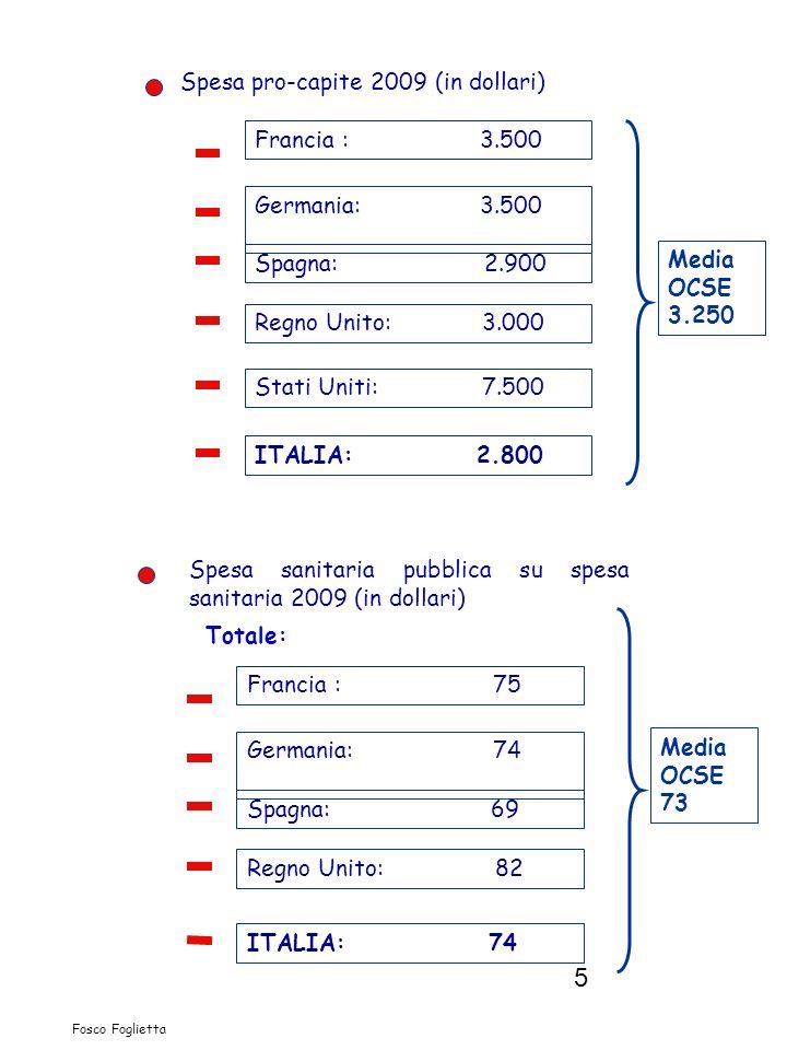 5 Fosco Foglietta Spesa pro-capite 2009 (in dollari) Francia : 3.500 Germania: 3.500 Spagna: 2.900 Stati Uniti: 7.500 Regno Unito: 3.000 ITALIA: 2.800