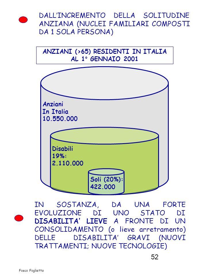 52 DALLINCREMENTO DELLA SOLITUDINE ANZIANA (NUCLEI FAMILIARI COMPOSTI DA 1 SOLA PERSONA) ANZIANI (>65) RESIDENTI IN ITALIA AL 1° GENNAIO 2001 Anziani