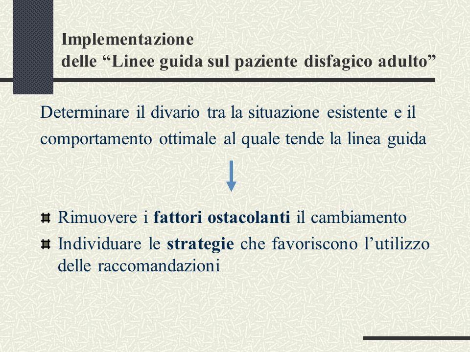 Implementazione delle Linee guida sul paziente disfagico adulto Determinare il divario tra la situazione esistente e il comportamento ottimale al qual