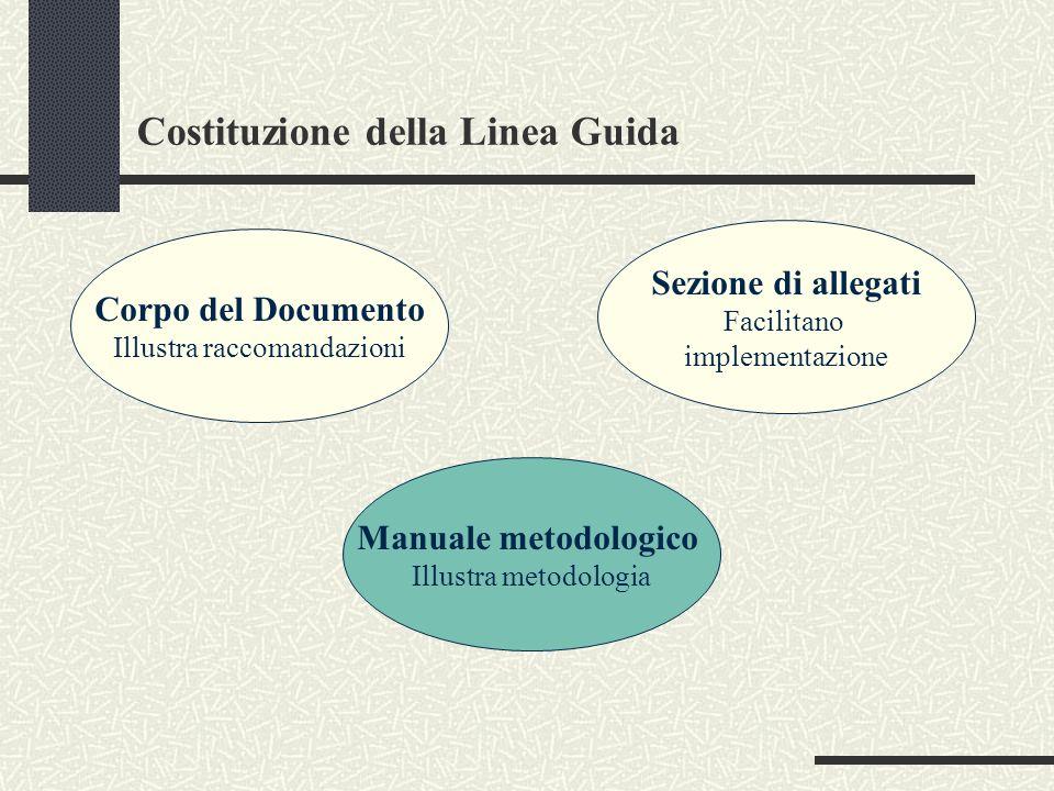 Costituzione della Linea Guida Corpo del Documento Illustra raccomandazioni Sezione di allegati Facilitano implementazione Manuale metodologico Illust