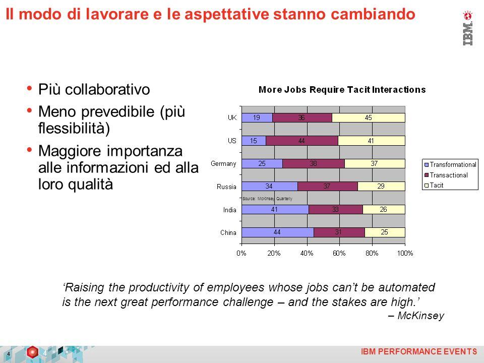 IBM PERFORMANCE EVENTS 5 Le organizzazioni devono e vogliono riprendere il controllo....