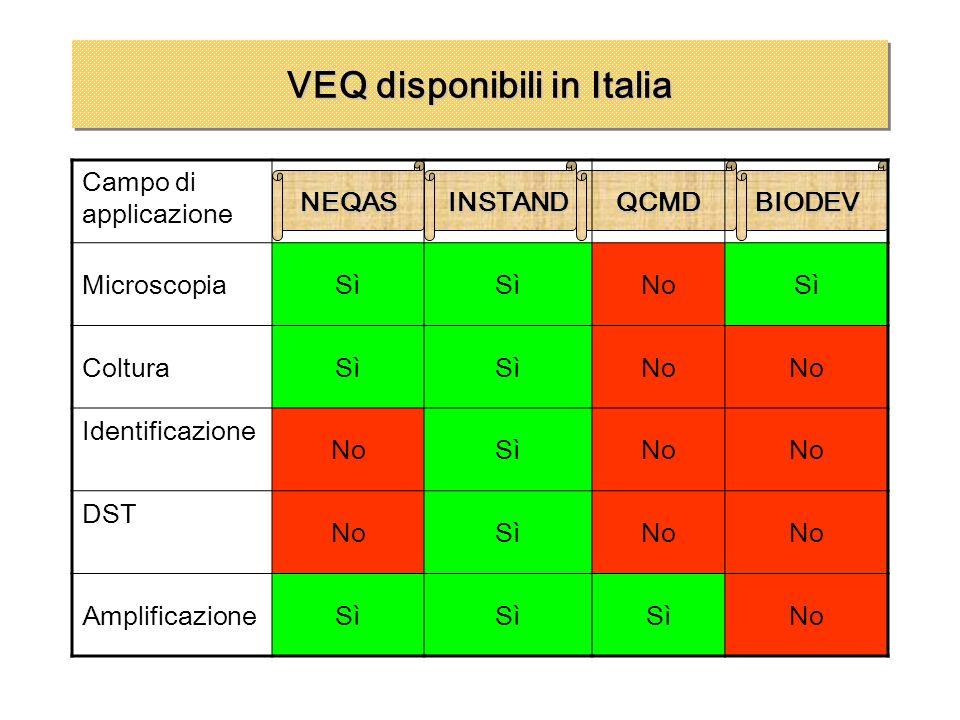 VEQ disponibili in Italia Campo di applicazioneNEQASINSTANDQCMDBIODEV MicroscopiaSì NoSì ColturaSì No Identificazione NoSìNo DST NoSìNo Amplificazione