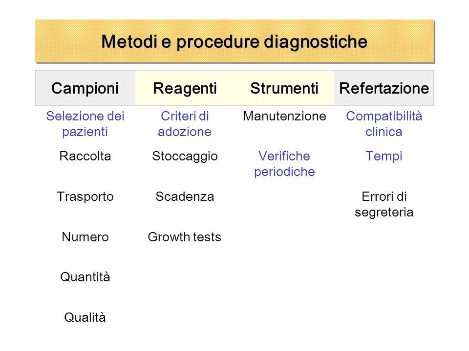 Metodi e procedure diagnostiche CampioniReagentiStrumentiRefertazione Selezione dei pazienti Criteri di adozione ManutenzioneCompatibilità clinica Rac