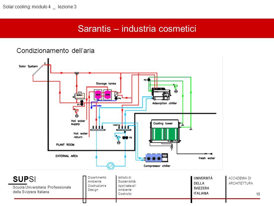Sarantis – industria cosmetici SUPSI Scuola Universitaria Professionale della Svizzera Italiana Dipartimento Ambiente Costruzioni e Design Istituto di