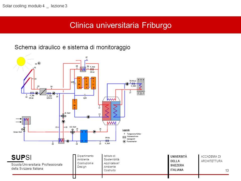 Clinica universitaria Friburgo SUPSI Scuola Universitaria Professionale della Svizzera Italiana Dipartimento Ambiente Costruzioni e Design Istituto di