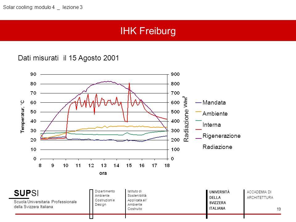 Mandata Ambiente Interna Rigenerazione Radiazione ora Radiazione IHK Freiburg SUPSI Scuola Universitaria Professionale della Svizzera Italiana Diparti