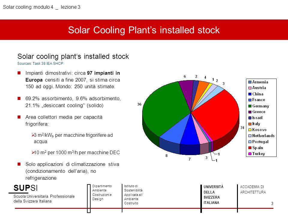 Solar Cooling Plants installed stock SUPSI Scuola Universitaria Professionale della Svizzera Italiana Dipartimento Ambiente Costruzioni e Design Istit