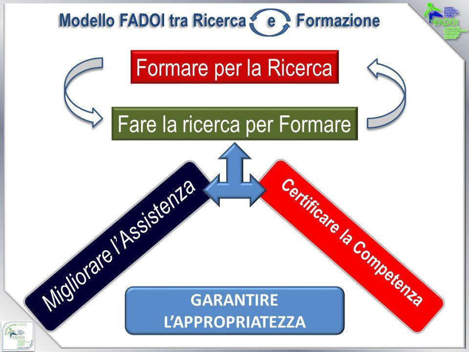Certificare la Competenza Formare per la Ricerca Fare la ricerca per Formare Migliorare lAssistenza Modello FADOI tra Ricerca e Formazione GARANTIRE LAPPROPRIATEZZA