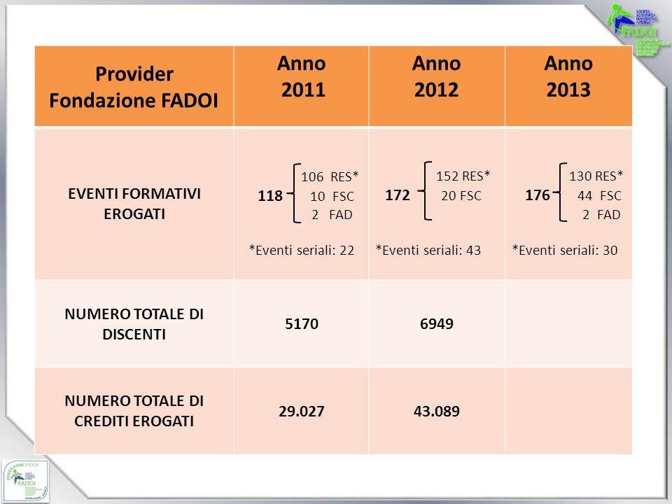 Provider Fondazione FADOI Anno 2011 Anno 2012 Anno 2013 EVENTI FORMATIVI EROGATI 106 RES* 118 10 FSC 2 FAD *Eventi seriali: 22 152 RES* 172 20 FSC *Eventi seriali: 43 130 RES* 176 44 FSC 2 FAD *Eventi seriali: 30 NUMERO TOTALE DI DISCENTI 51706949 NUMERO TOTALE DI CREDITI EROGATI 29.02743.089