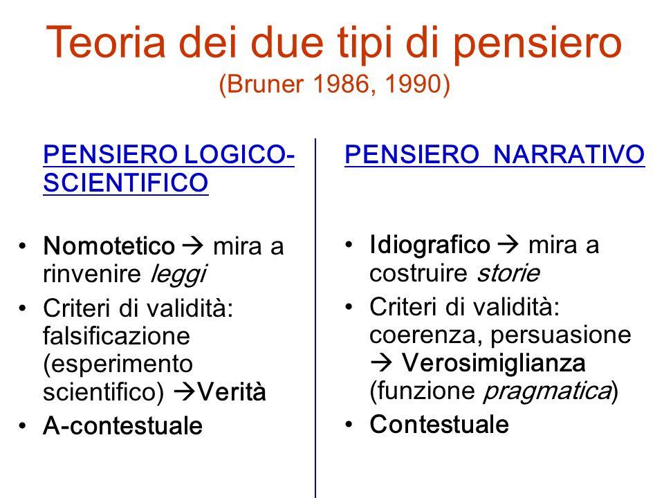 Teoria dei due tipi di pensiero (Bruner 1986, 1990) PENSIERO LOGICO- SCIENTIFICO Nomotetico mira a rinvenire leggi Criteri di validità: falsificazione
