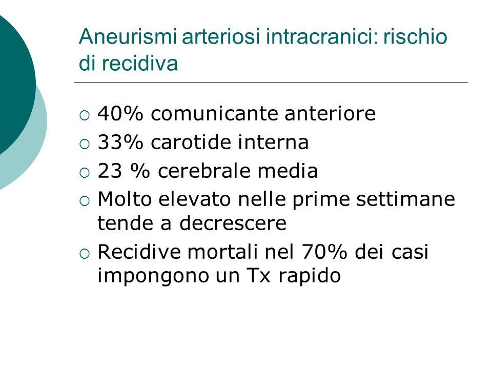 Aneurismi arteriosi intracranici: rischio di recidiva 40% comunicante anteriore 33% carotide interna 23 % cerebrale media Molto elevato nelle prime se