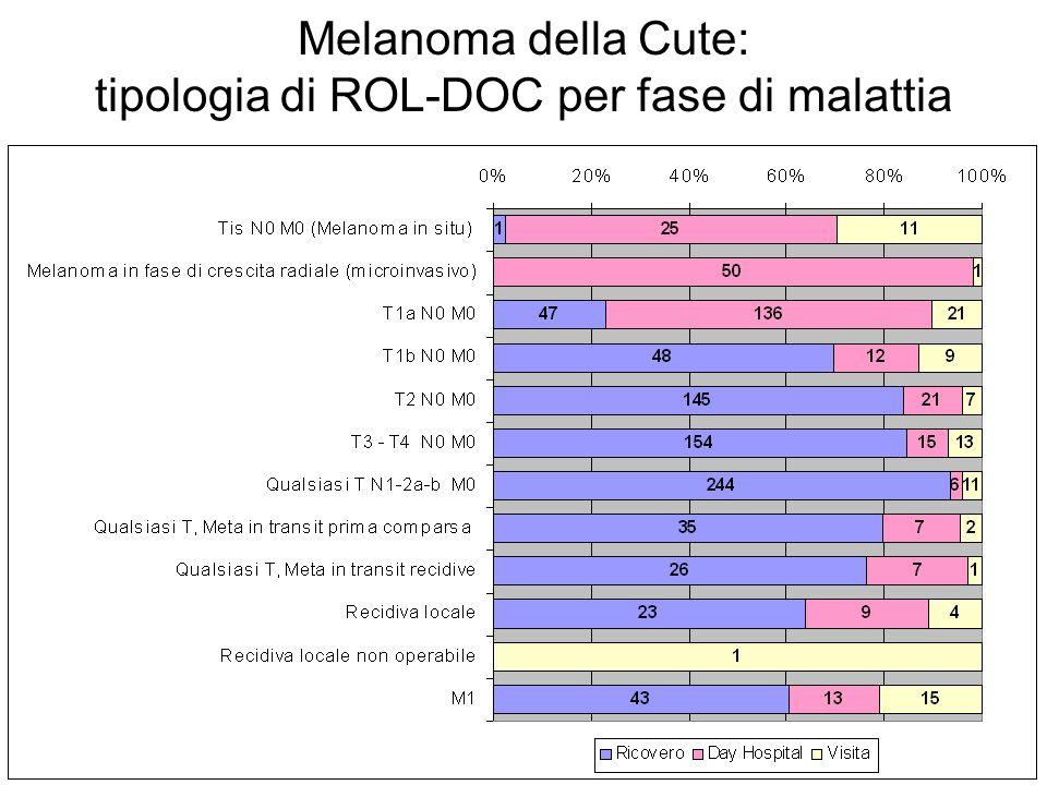Melanoma della Cute: tipologia di ROL-DOC per fase di malattia