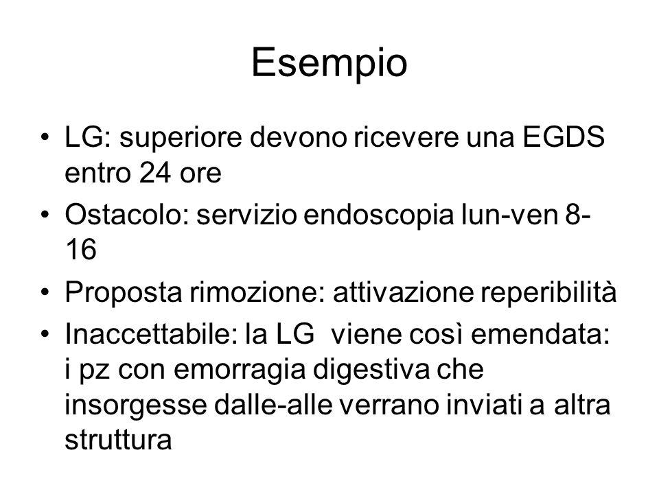 Esempio LG: superiore devono ricevere una EGDS entro 24 ore Ostacolo: servizio endoscopia lun-ven 8- 16 Proposta rimozione: attivazione reperibilità I