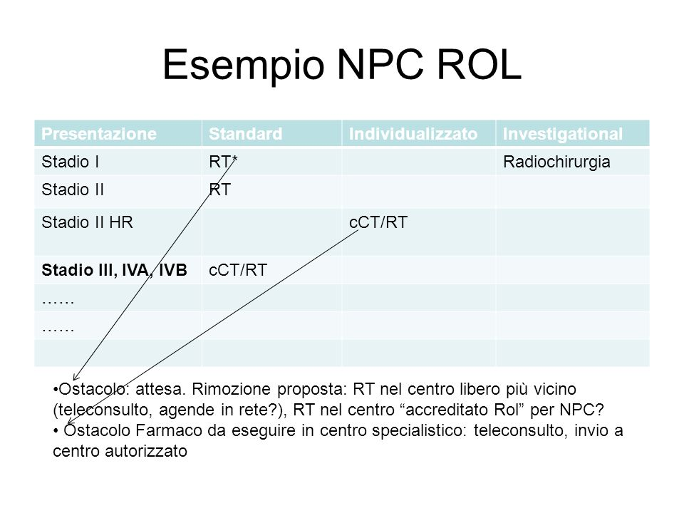 Esempio NPC ROL PresentazioneStandardIndividualizzatoInvestigational Stadio IRT*Radiochirurgia Stadio IIRT Stadio II HRcCT/RT Stadio III, IVA, IVBcCT/
