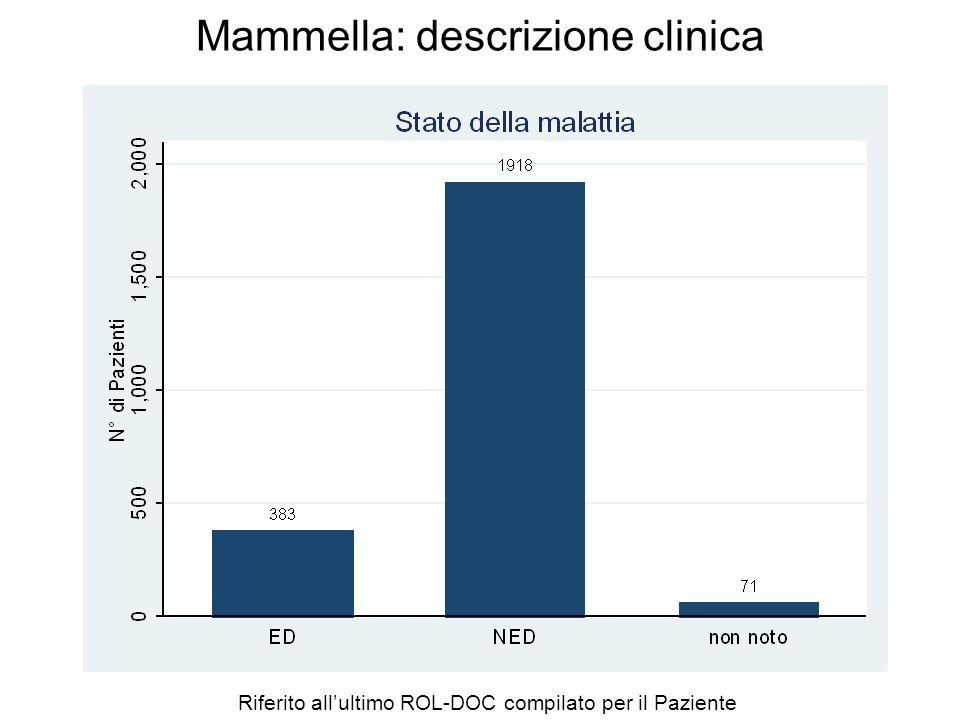 Mammella: descrizione clinica Riferiti allultimo ROL-DOC compilato per il Paziente Età Media62.32 Min10 Max97 Mediana63