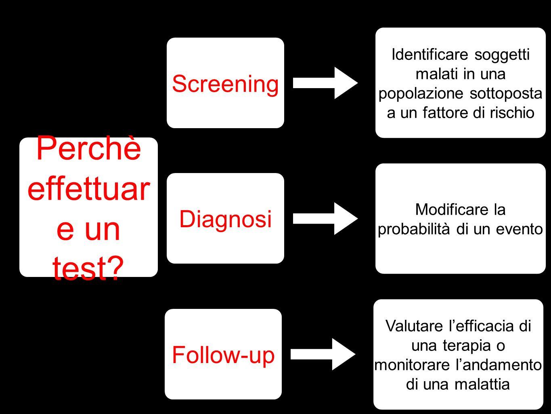 Perchè effettuar e un test? Screening Identificare soggetti malati in una popolazione sottoposta a un fattore di rischio Diagnosi Modificare la probab