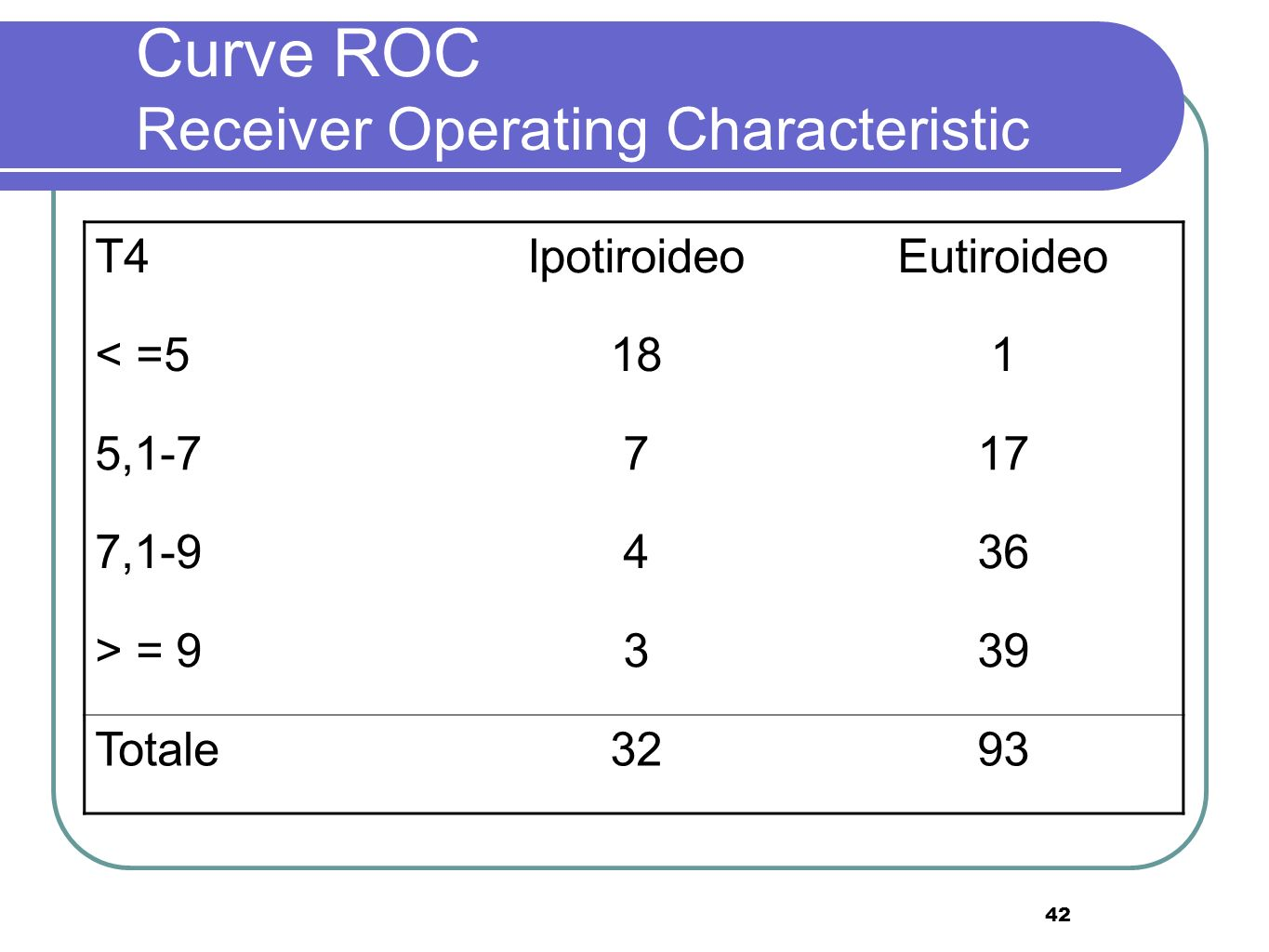 42 Curve ROC Receiver Operating Characteristic T4IpotiroideoEutiroideo < =5181 5,1-7717 7,1-9436 > = 9339 Totale3293