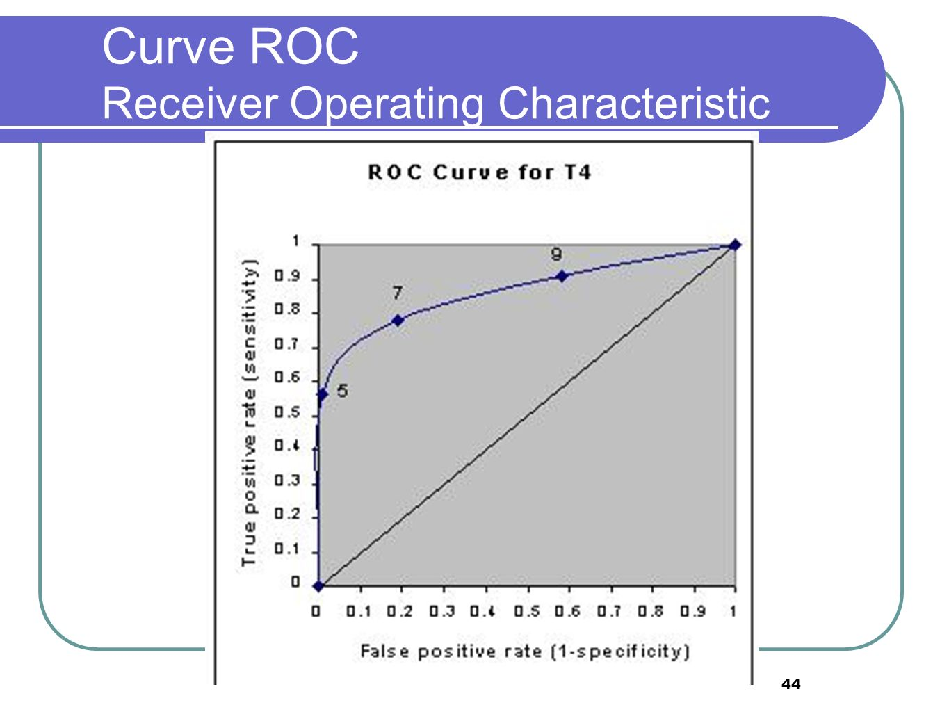 44 Curve ROC Receiver Operating Characteristic