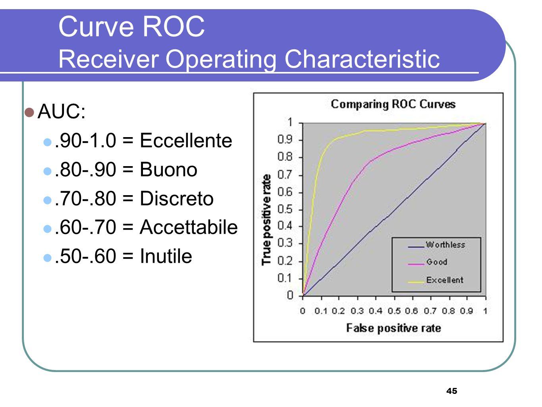 45 Curve ROC Receiver Operating Characteristic AUC:.90-1.0 = Eccellente.80-.90 = Buono.70-.80 = Discreto.60-.70 = Accettabile.50-.60 = Inutile