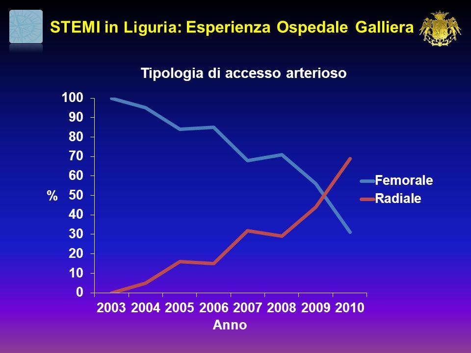 STEMI in Liguria : Esperienza Ospedale Galliera Tipologia di accesso arterioso