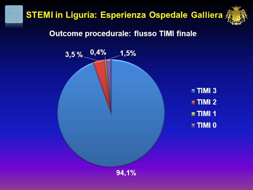 STEMI in Liguria: Esperienza Ospedale Galliera Outcome procedurale: flusso TIMI finale